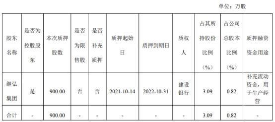 cn/disclosure/listedinfo/announcement/c/new/2021-10-19/603997